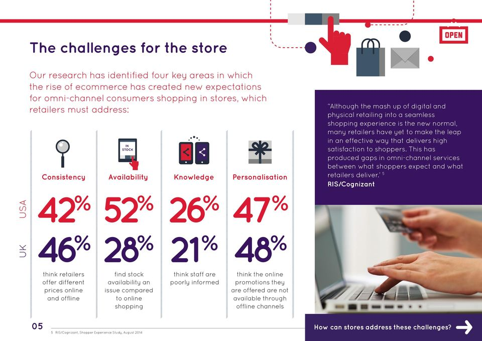 make the leap in an effective way that delivers high satisfaction to shoppers. This has produced gaps in omni-channel services between what shoppers expect and what retailers deliver.