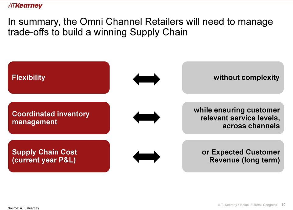 while ensuring customer relevant service levels, across channels Supply Chain Cost