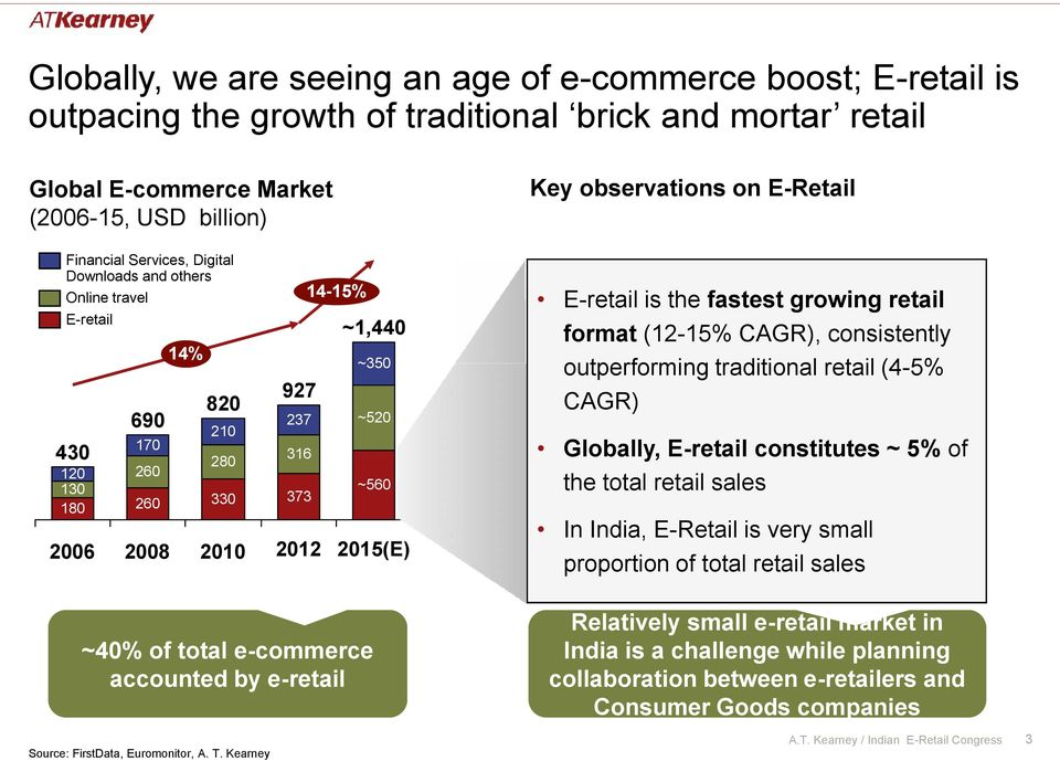 237 316 373 2012 ~1,440 ~350 ~520 ~560 2015(E) format (12-15% CAGR), consistently outperforming traditional retail (4-5% CAGR) Globally, E-retail constitutes ~ 5% of the total retail sales In India,