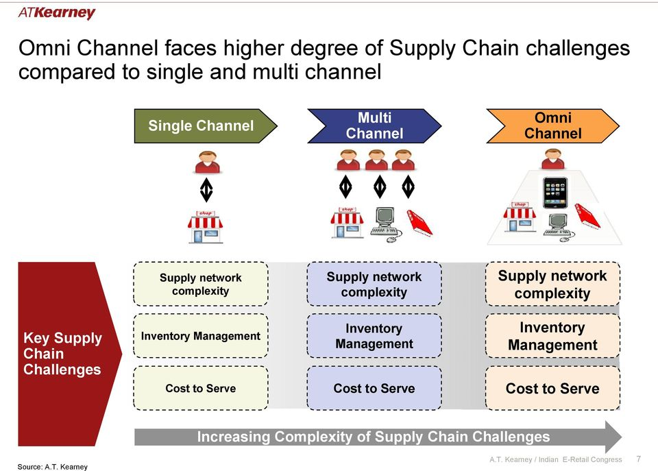 complexity Key Supply Chain Challenges Inventory Management Inventory Management Inventory Management Cost to