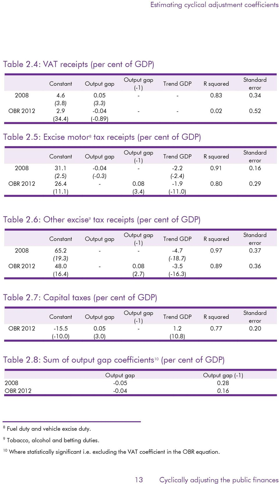 4) OBR 2012 26.4-0.08-1.9 0.80 0.29 (11.1) (3.4) (-11.0) Table 2.6: Oher excise 9 ax receips (per cen of GDP) Consan Oupu gap Oupu gap Sandard Trend GDP R squared (-1) error 2008 65.2 - - -4.7 0.97 0.