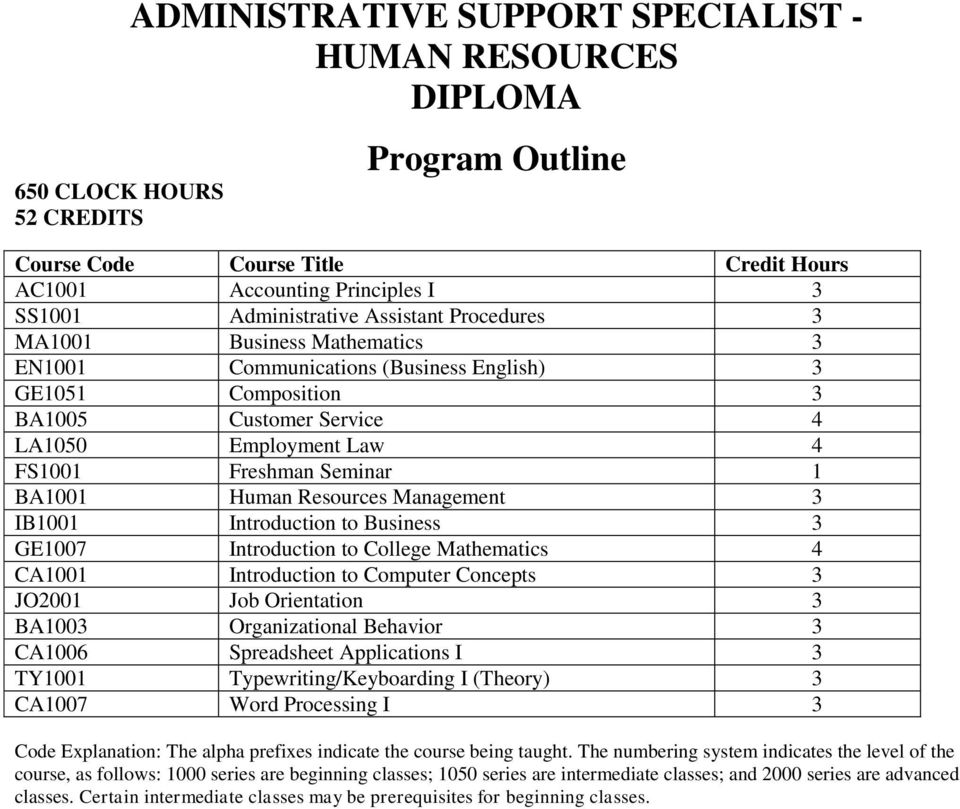 Human Resources Management 3 IB1001 Introduction to Business 3 GE1007 Introduction to College Mathematics 4 CA1001 Introduction to Computer Concepts 3 JO2001 Job Orientation 3 BA1003 Organizational