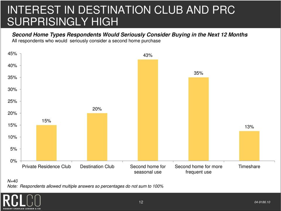 35% 30% 25% 20% 20% 15% 15% 13% 10% 5% 0% Private Residence Club Destination Club Second home for seasonal use