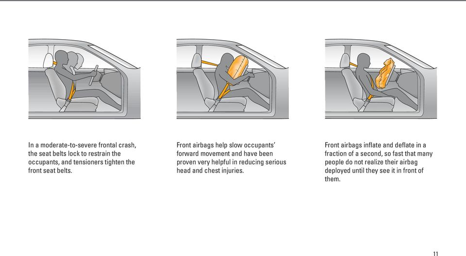 Front airbags help slow occupants forward movement and have been proven very helpful in reducing serious