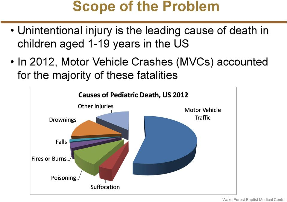 years in the US In 2012, Motor Vehicle Crashes