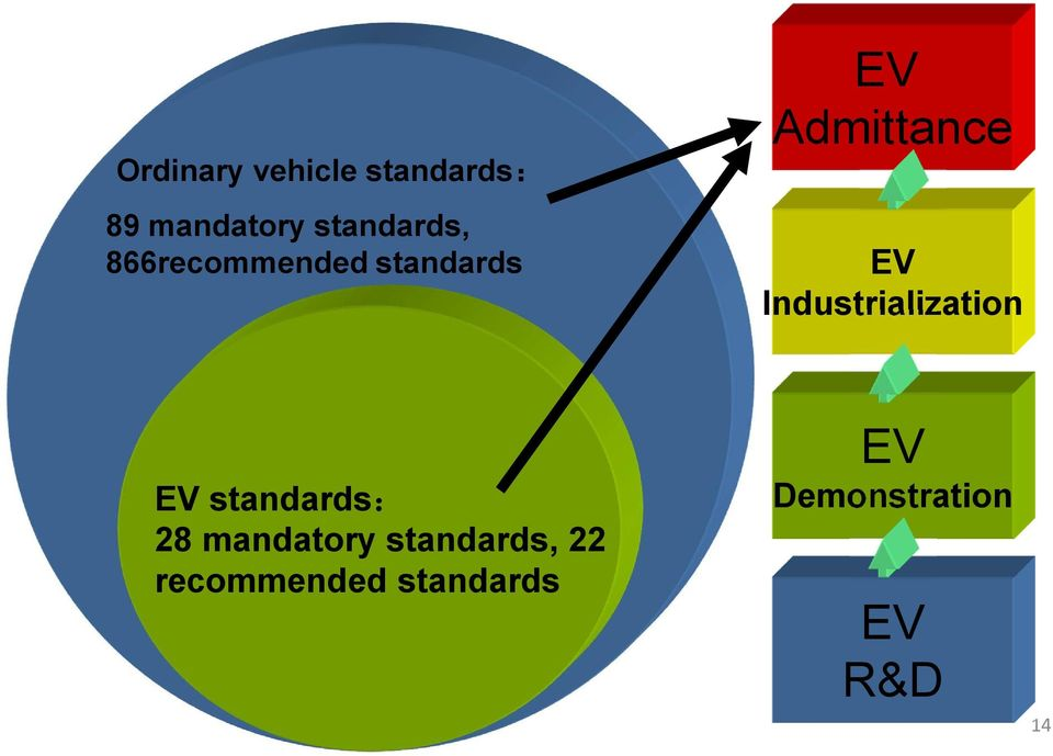 EV Industrialization EV standards: 28 mandatory
