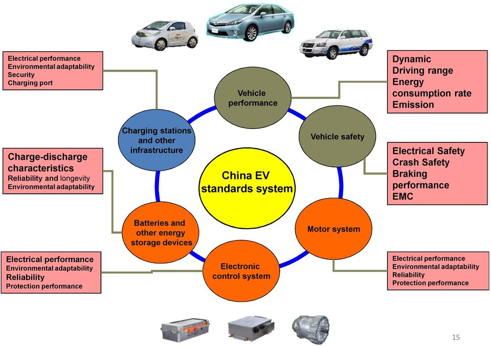 Vehicle safety Electrical Safety Crash Safety Braking performance EMC Batteries and other energy storage devices Motor system Electrical performance