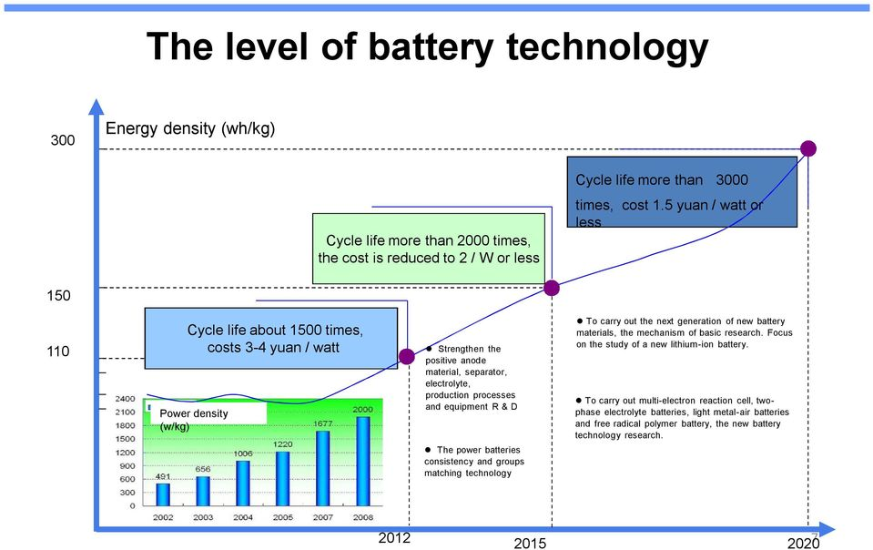 equipment R & D The power batteries consistency and groups matching technology To carry out the next generation of new battery materials, the mechanism of basic research.