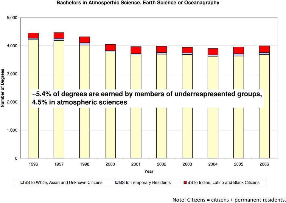 5% in atmospheric sciences 1, BS to White, Asian and Unknown Citizens BS to Temporary