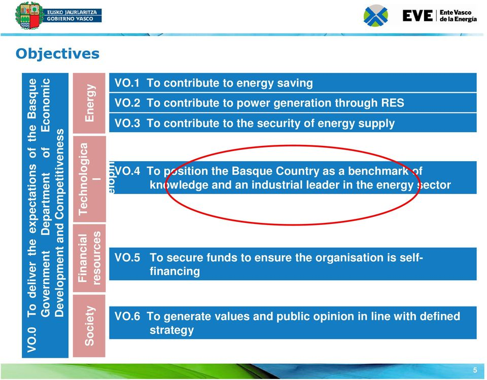 development Financial resources VO.1 To contribute to energy saving VO.2 To contribute to power generation through RES VO.