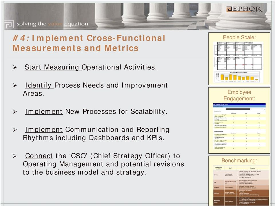 Implement Communication and Reporting Rhythms including Dashboards and KPIs.