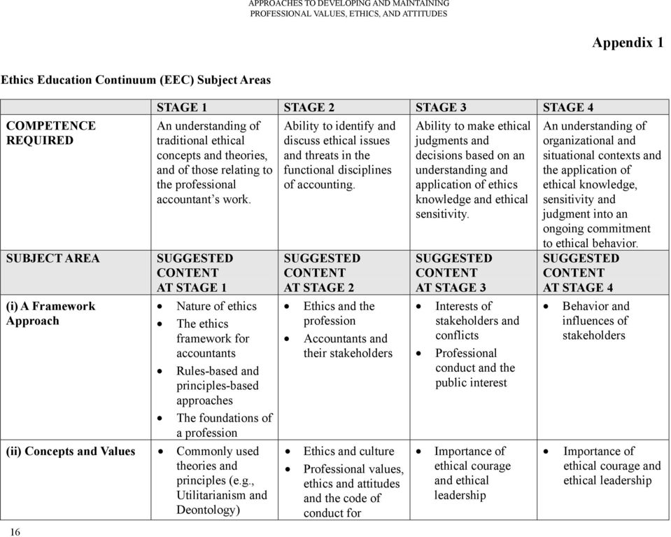 SUGGESTED CONTENT AT STAGE 1 Nature of ethics The ethics framework for accountants Rules-based and principles-based approaches The foundations of a profession (ii) Concepts and Values Commonly used