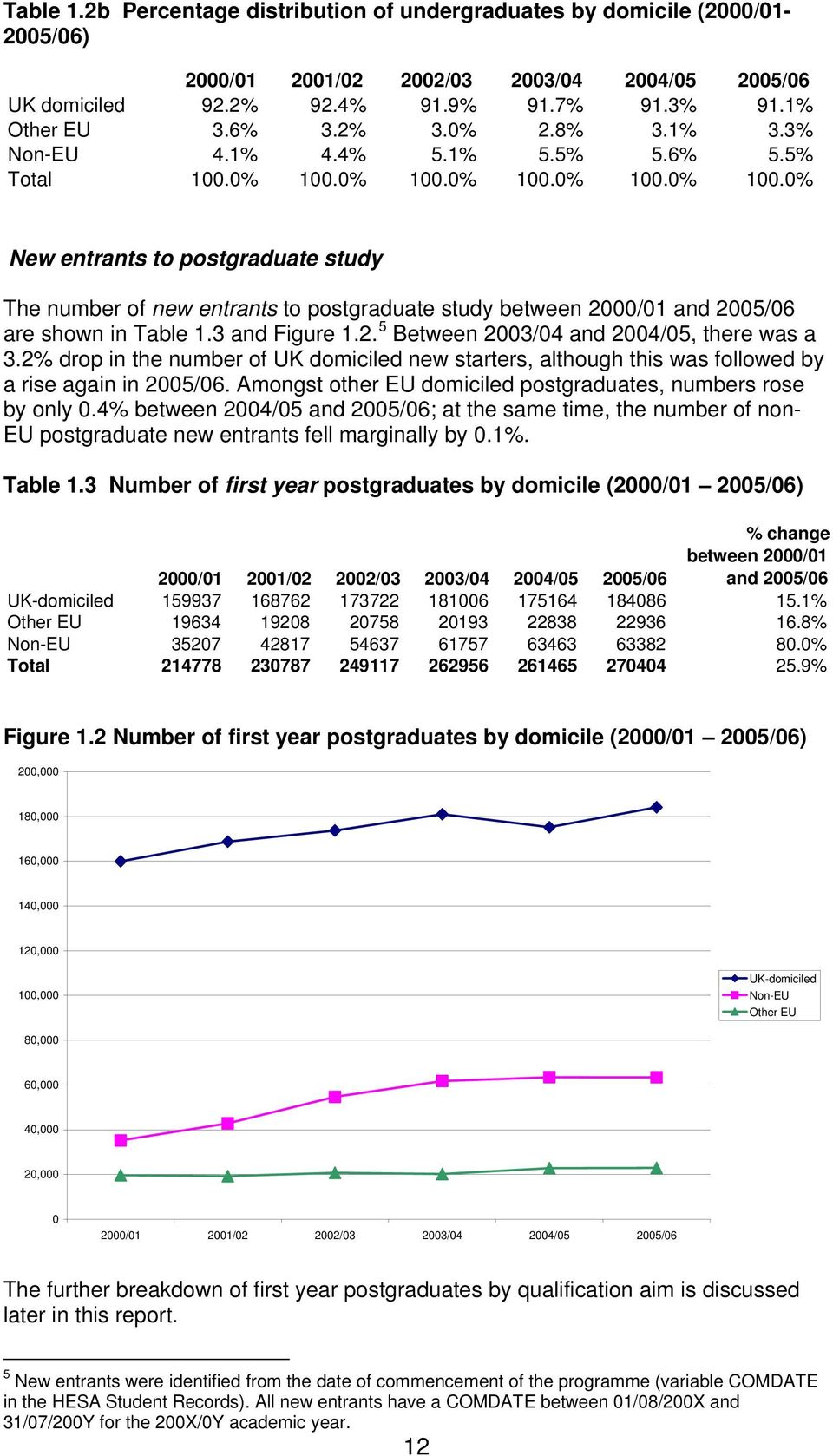 0% 100.0% 100.0% 100.0% 100.0% New entrants to postgraduate study The number of new entrants to postgraduate study between 2000/01 and 2005/06 are shown in Table 1.3 and Figure 1.2. 5 Between 2003/04 and 2004/05, there was a 3.