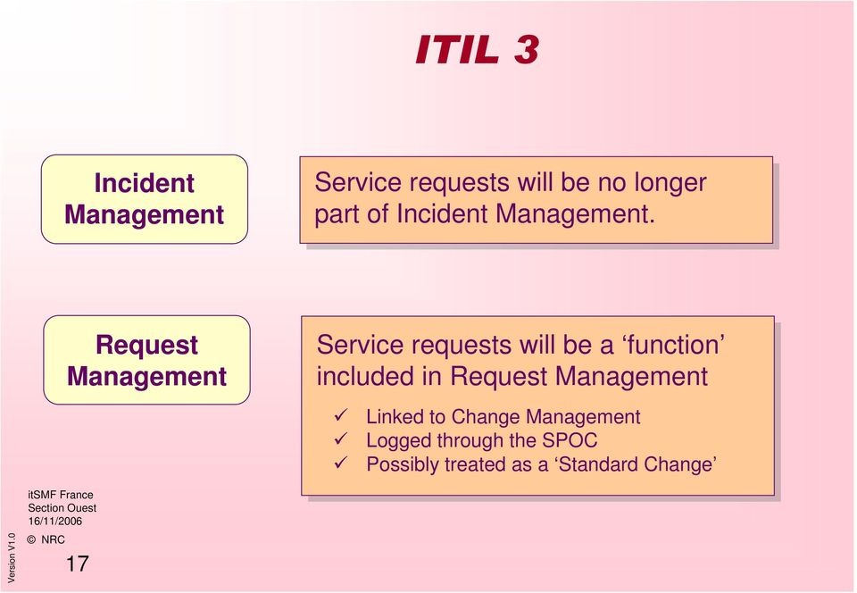 Request Management Service requests will be a function included in