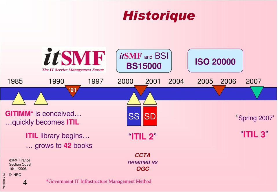 ITIL library begins grows to 42 books SS SD ITIL 2 Spring 2007 ITIL