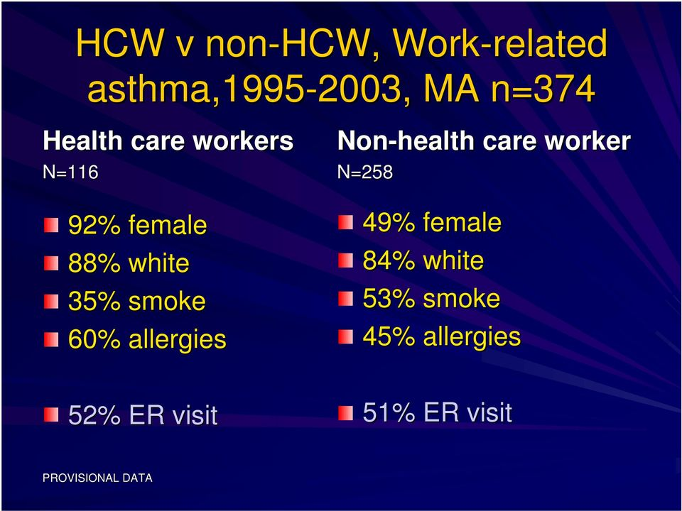 allergies 52% ER visit Non-health care worker N=258 49% female
