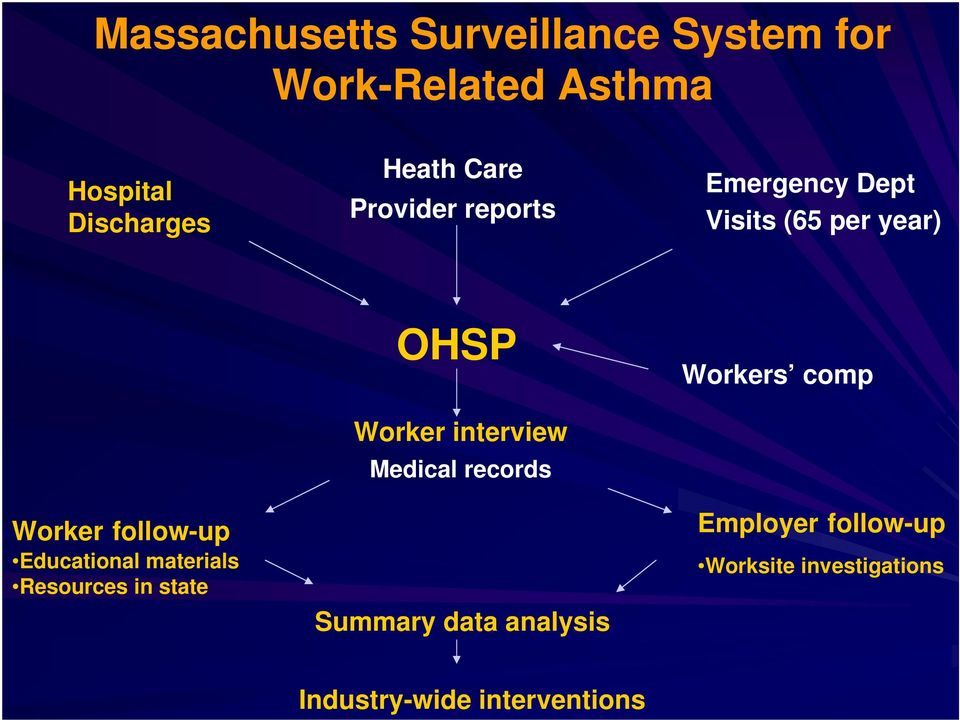Educational materials Resources in state OHSP Worker interview Medical records