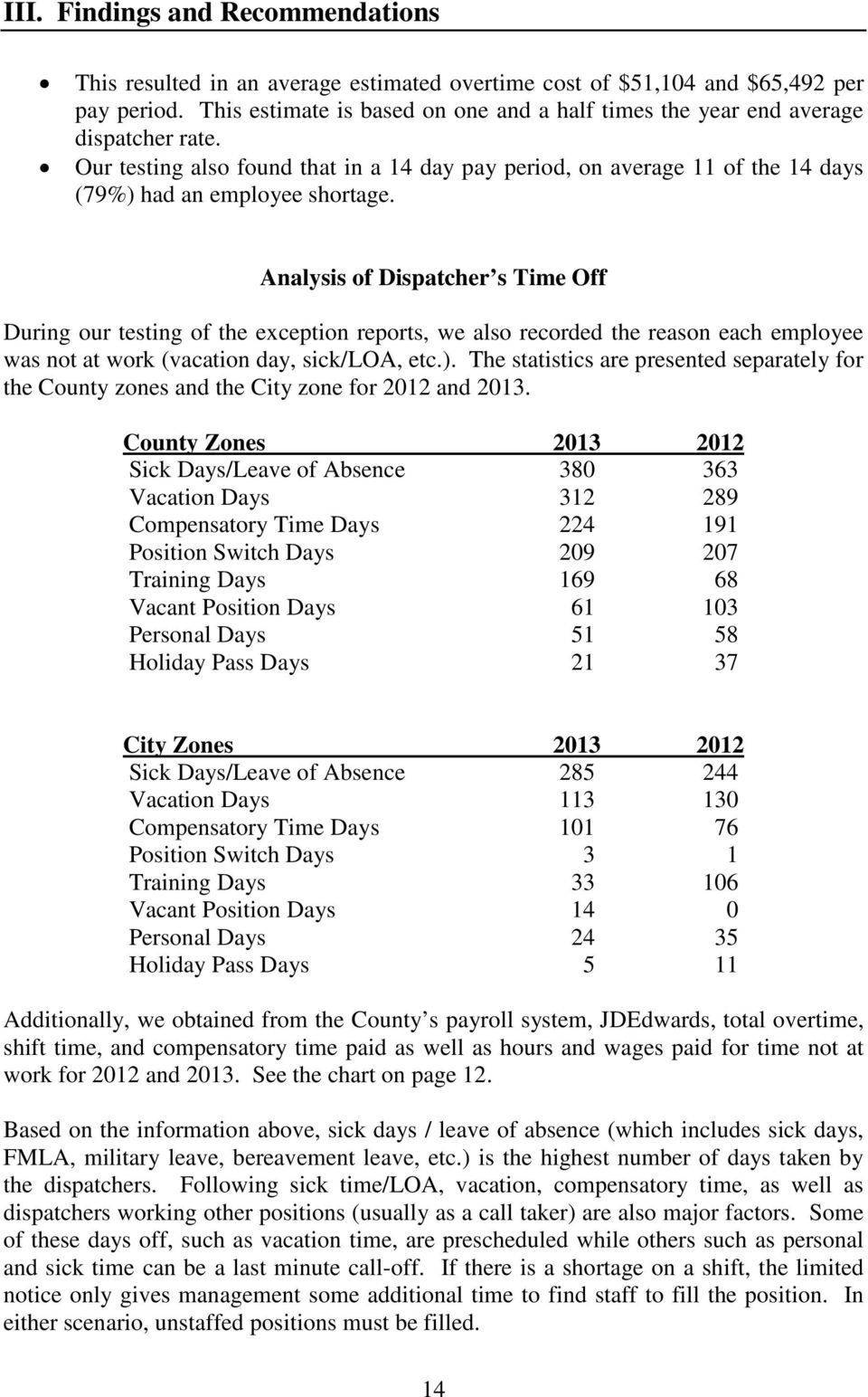 Analysis of Dispatcher s Time Off During our testing of the exception reports, we also recorded the reason each employee was not at work (vacation day, sick/loa, etc.).