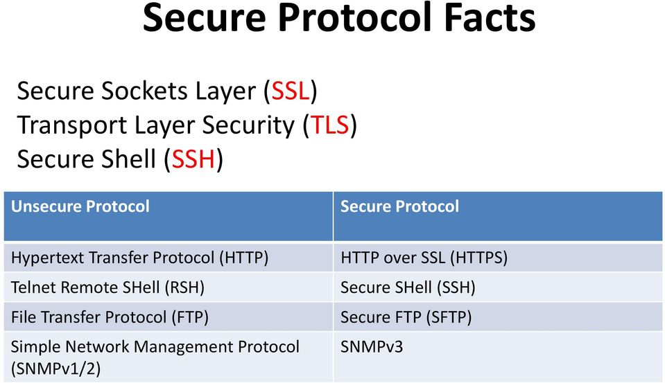 Remote SHell (RSH) File Transfer Protocol (FTP) Simple Network Management Protocol