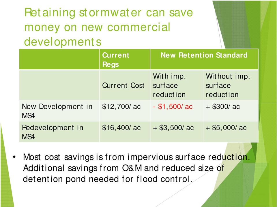 surface reduction $12,700/ac - $1,500/ac + $300/ac $16,400/ac + $3,500/ac + $5,000/ac Most cost savings is