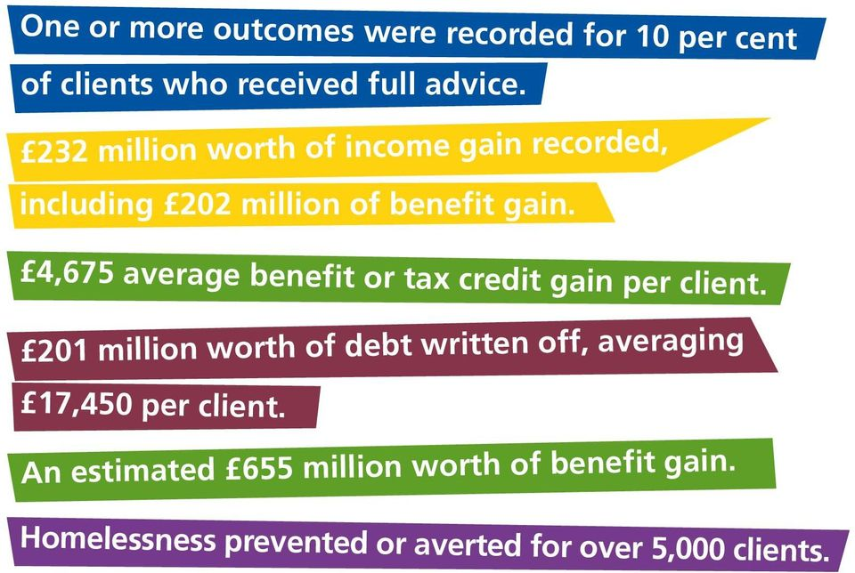 4,675 average benefit or tax credit gain per client.