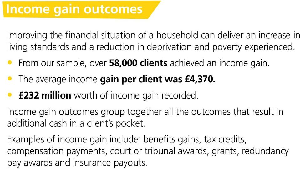 232 million worth of income gain recorded. Income gain outcomes group together all the outcomes that result in additional cash in a client s pocket.