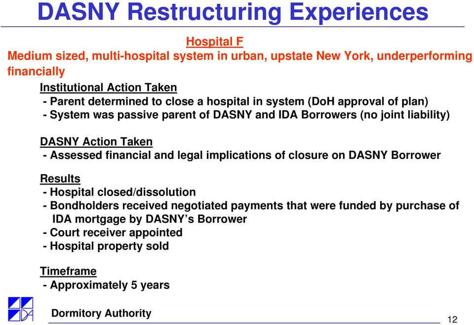 DASNY Action Taken - Assessed financial and legal implications of closure on DASNY Borrower Results - Hospital closed/dissolution - Bondholders received