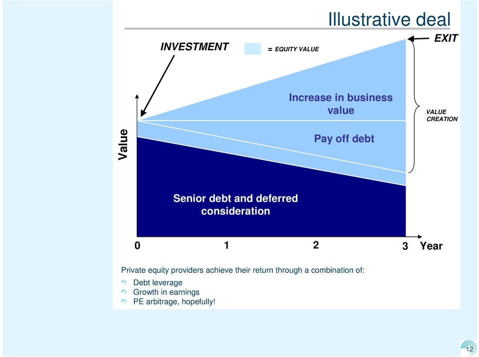 consideration 0 1 2 3 Year Private equity providers achieve their return