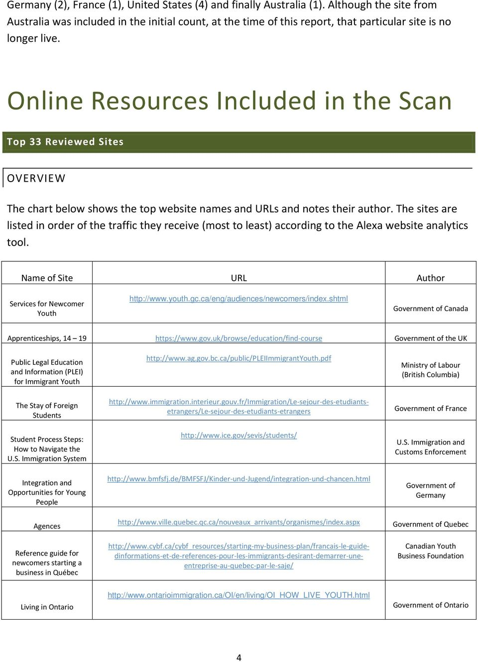 Online Resources Included in the Scan Top 33 Reviewed Sites OVERVIEW The chart below shows the top website names and URLs and notes their author.