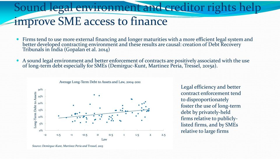214) A sound legal environment and better enforcement of contracts are positively associated with the use of long-term debt especially for SMEs (Demirguc-Kunt, Martinez Peria, Tressel, 215a).