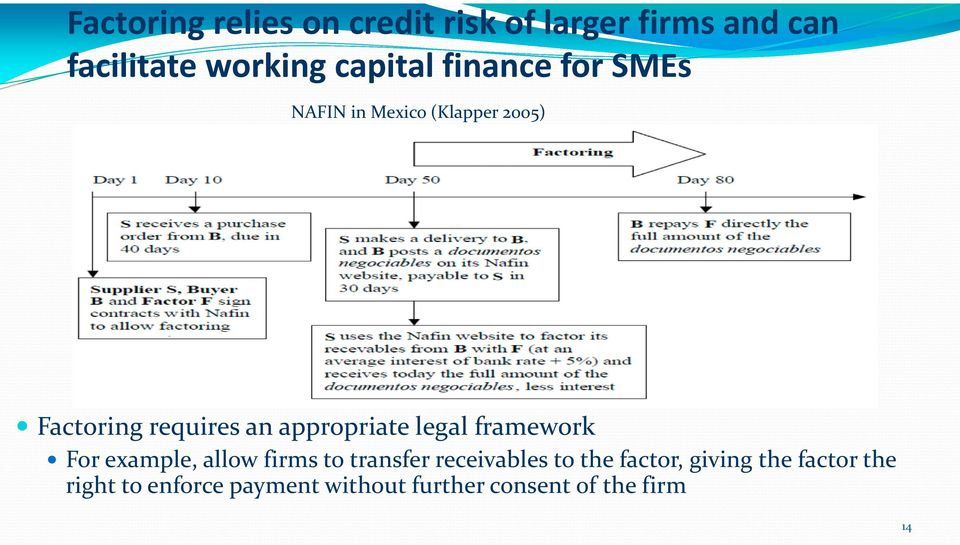 appropriate legal framework For example, allow firms to transfer receivables to