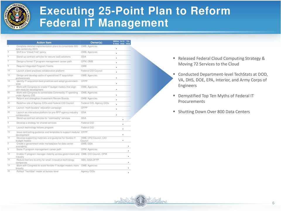 practices collaboration platform Federal CIO Council 13 Design and develop cadre of specialized IT acquisition OMB, Agencies professionals 14 Identify IT acquisition best practices and adopt