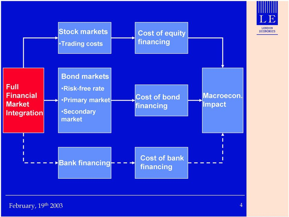 rate Primary market Secondary market Cost of bond