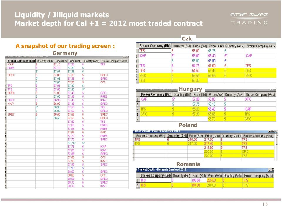 contract A snapshot of our trading