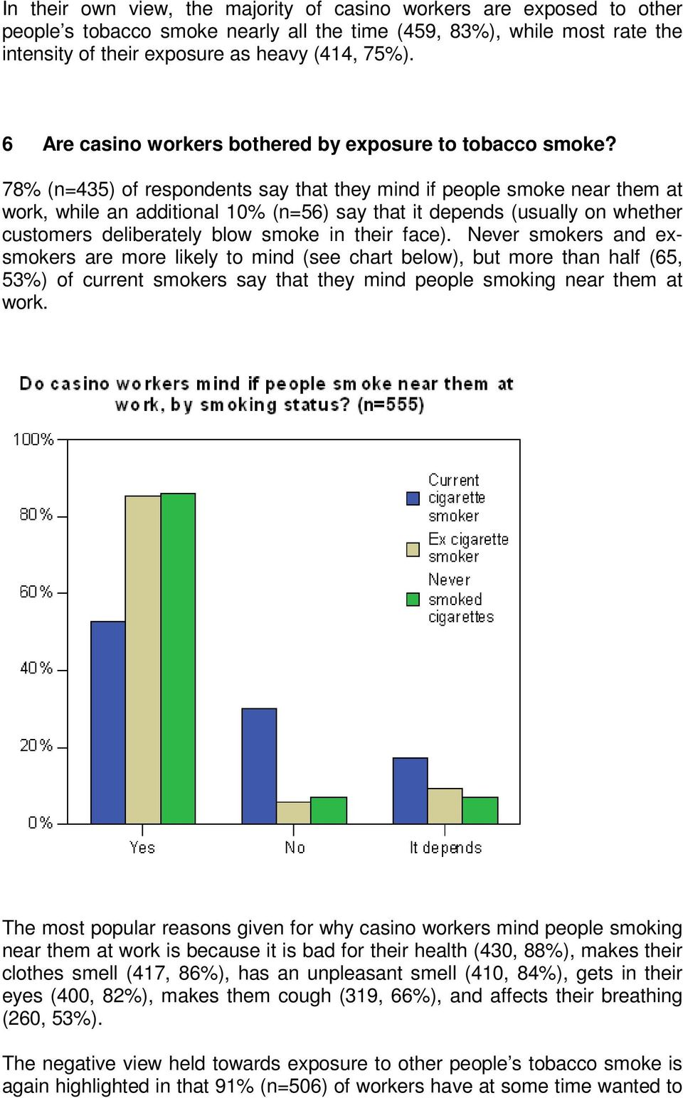 78% (n=435) of respondents say that they mind if people smoke near them at work, while an additional 10% (n=56) say that it depends (usually on whether customers deliberately blow smoke in their