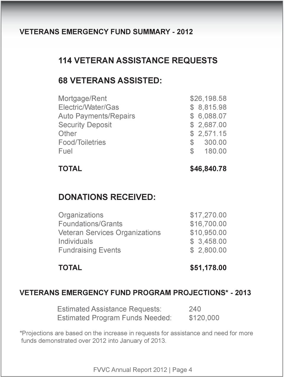 00 Veteran Services Organizations $10,950.00 Individuals $ 3,458.00 Fundraising Events $ 2,800.00 TOTAL $51,178.
