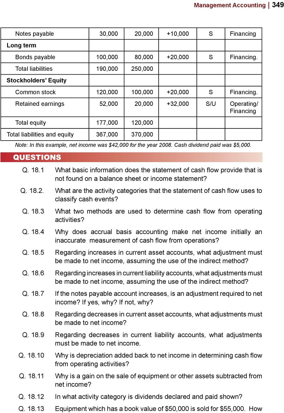 Retained earnings 52,000 20,000 +32,000 S/U Operating/ Financing Total equity 177,000 120,000 Total liabilities and equity 367,000 370,000 Note: In this example, net income was $42,000 for the year