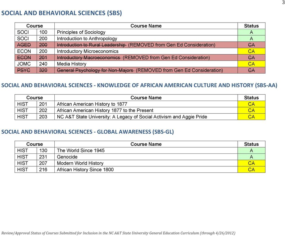 Ed Consideration) CA SOCIAL AND BEHAVIORAL SCIENCES - KNOWLEDGE OF AFRICAN AMERICAN CULTURE AND HISTORY (SBS- AA) HIST 201 African American History to 1877 CA HIST 202 African American History 1877