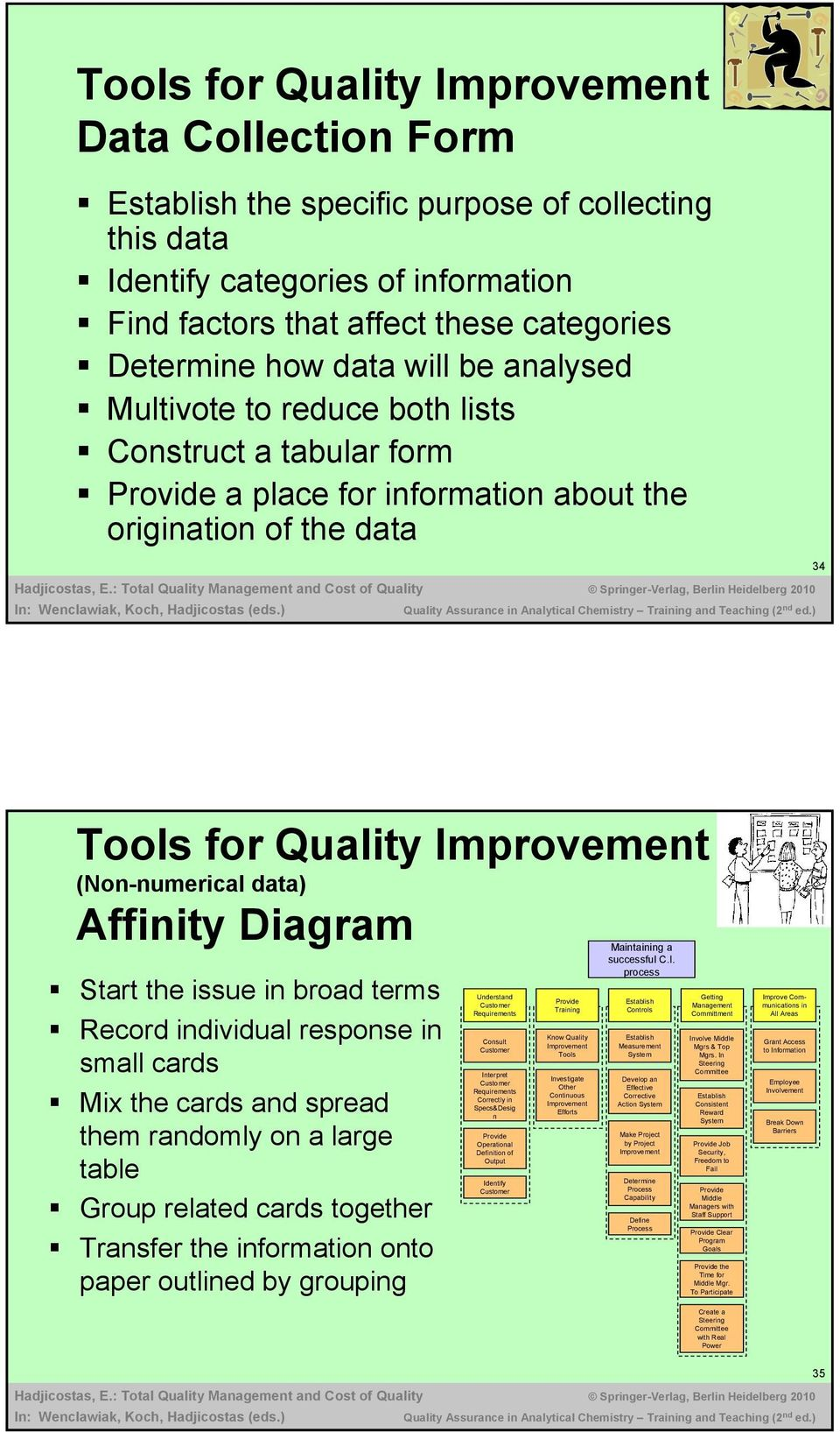 Affinity Diagram Start the issue in broad terms Record individual response in small cards Mix the cards and spread them randomly on a large table Group related cards together Transfer the information