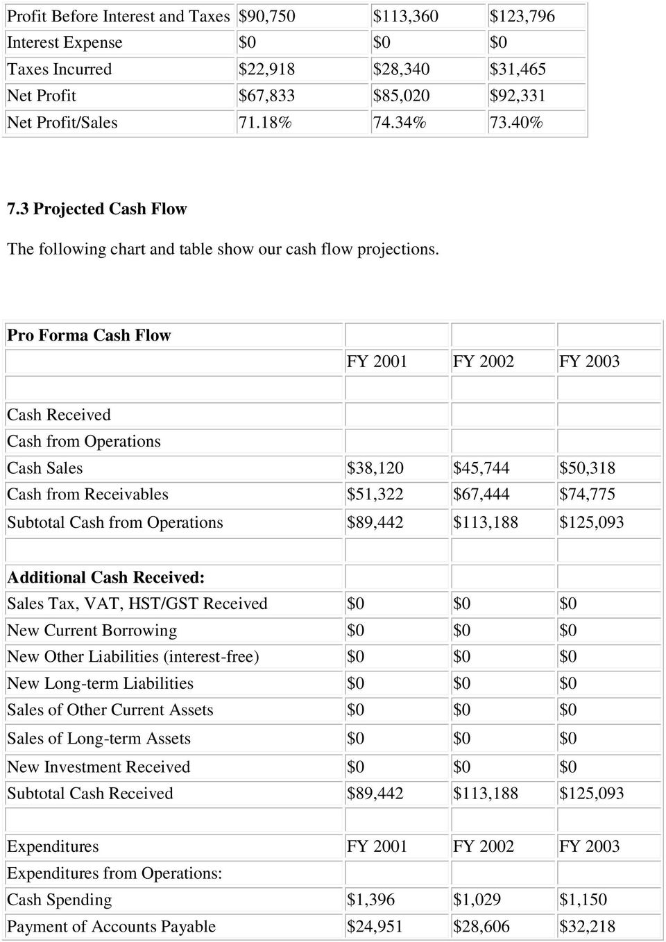 Pro Forma Cash Flow FY 2001 FY 2002 FY 2003 Cash Received Cash from Operations Cash Sales $38,120 $45,744 $50,318 Cash from Receivables $51,322 $67,444 $74,775 Subtotal Cash from Operations $89,442