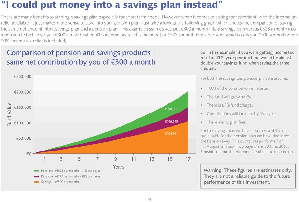 Just take a look at the following graph which shows the comparison of saving the same net amount into a savings plan and a pension plan.