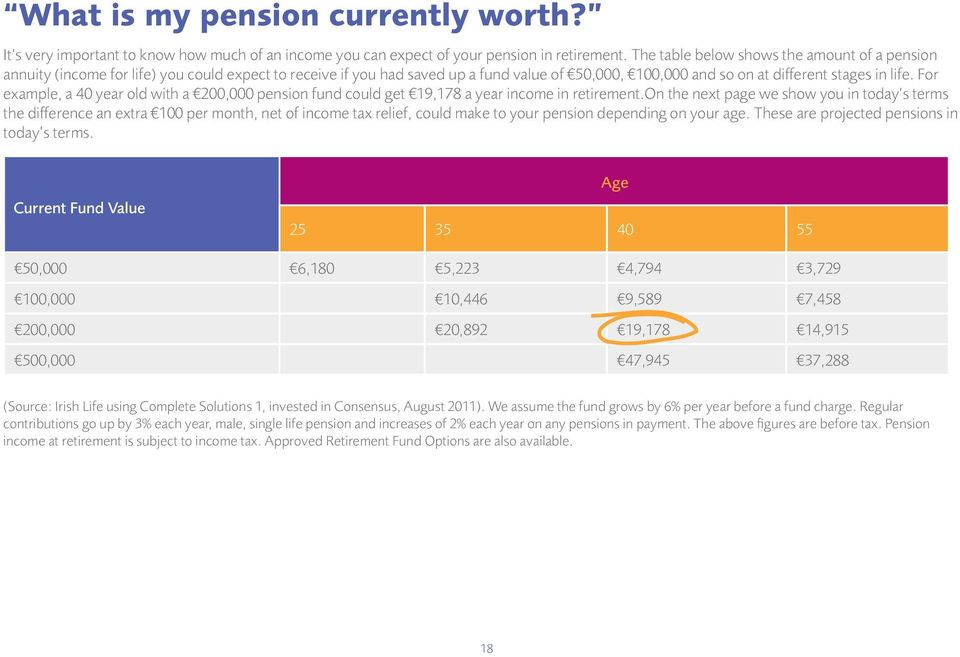 For example, a 40 year old with a 200,000 pension fund could get 19,178 a year income in retirement.