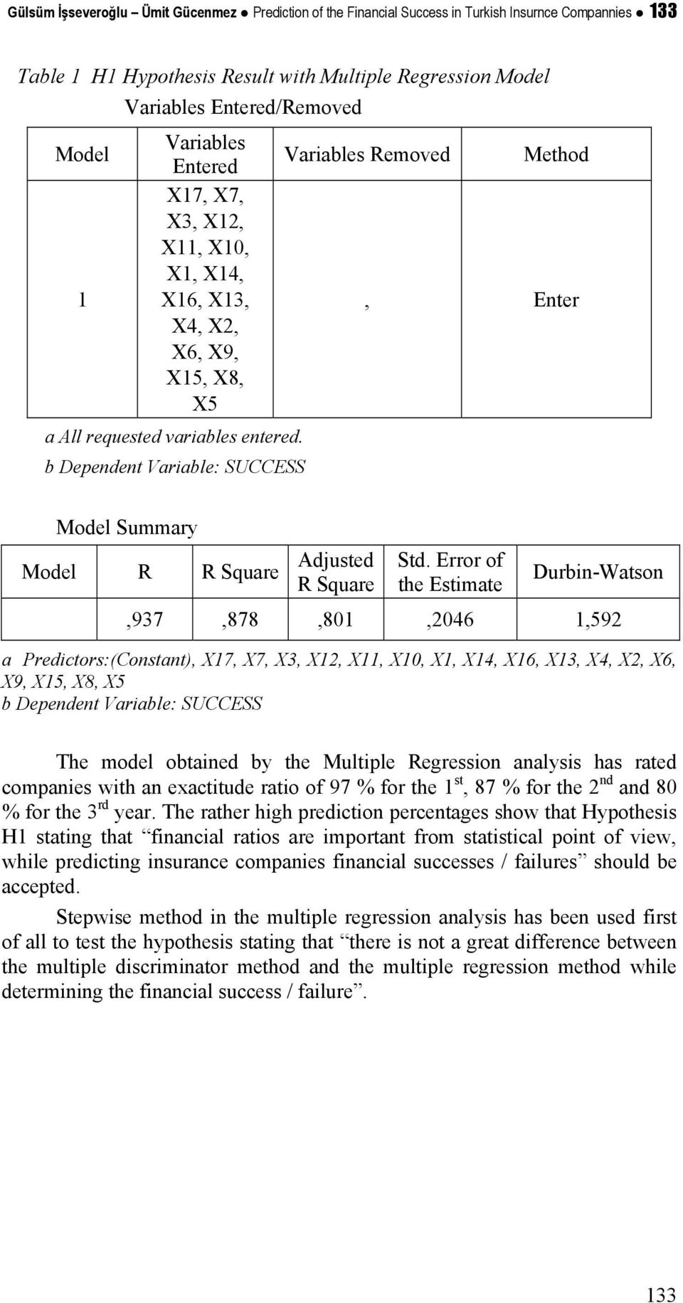 b Dependent Variable: SUCCESS Model Summary Model R R Square Adjusted R Square Std.