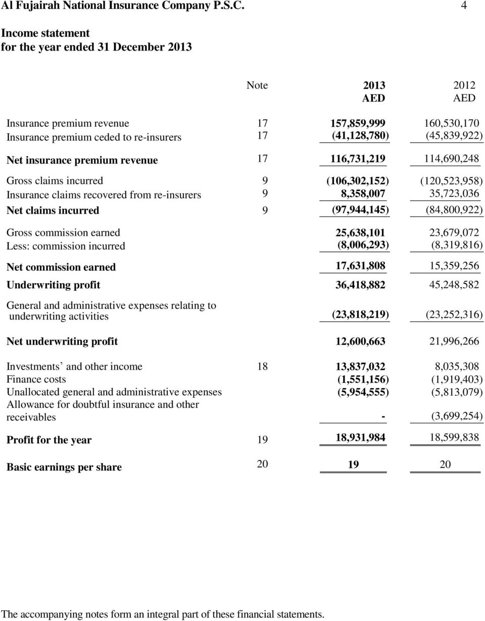 4 Income statement for the year ended 31 December 2013 Note Insurance premium revenue 17 157,859,999 160,530,170 Insurance premium ceded to re-insurers 17 (41,128,780) (45,839,922) Net insurance