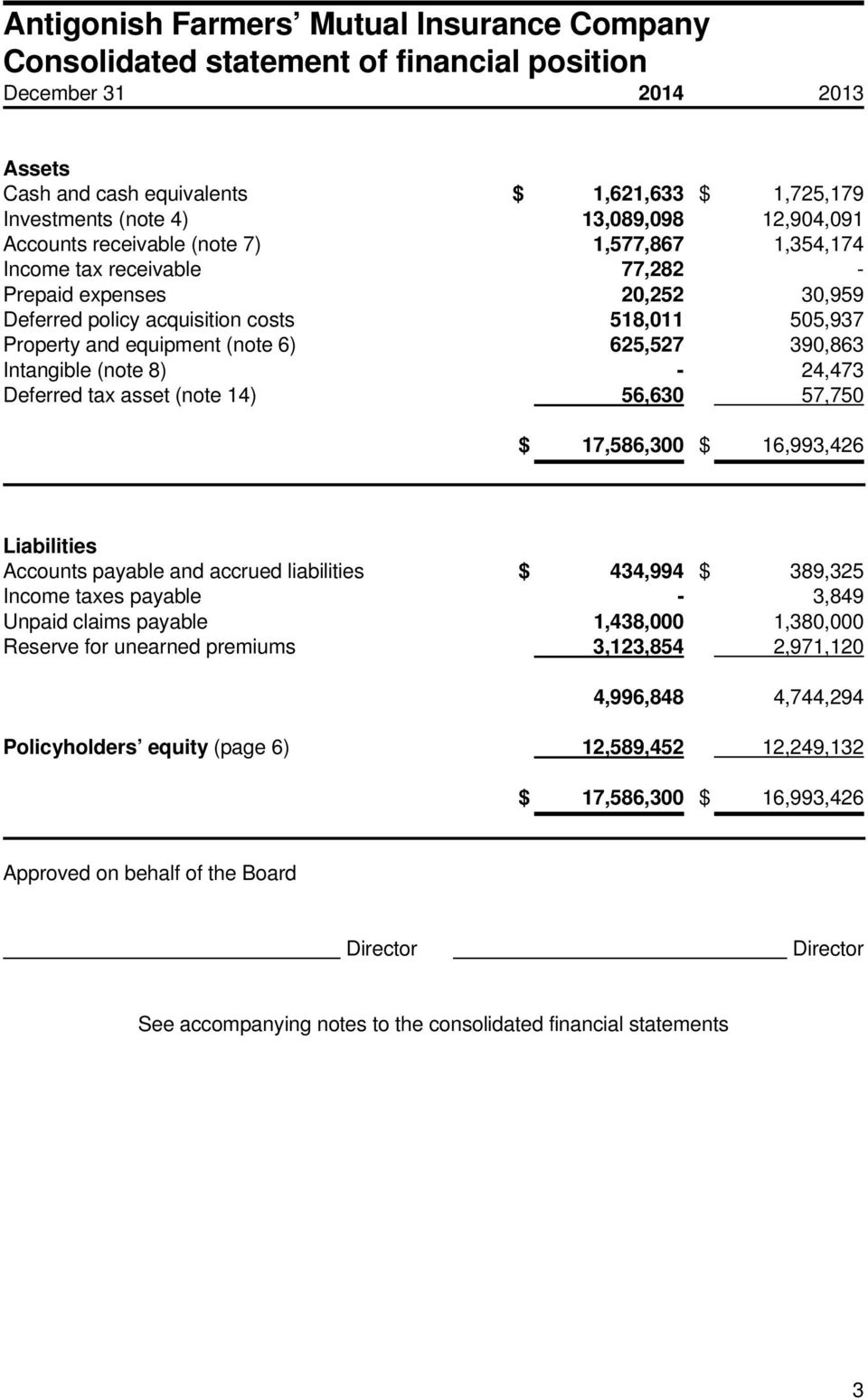 - 24,473 Deferred tax asset (note 14) 56,630 57,750 $ 17,586,300 $ 16,993,426 Liabilities Accounts payable and accrued liabilities $ 434,994 $ 389,325 Income taxes payable - 3,849 Unpaid claims