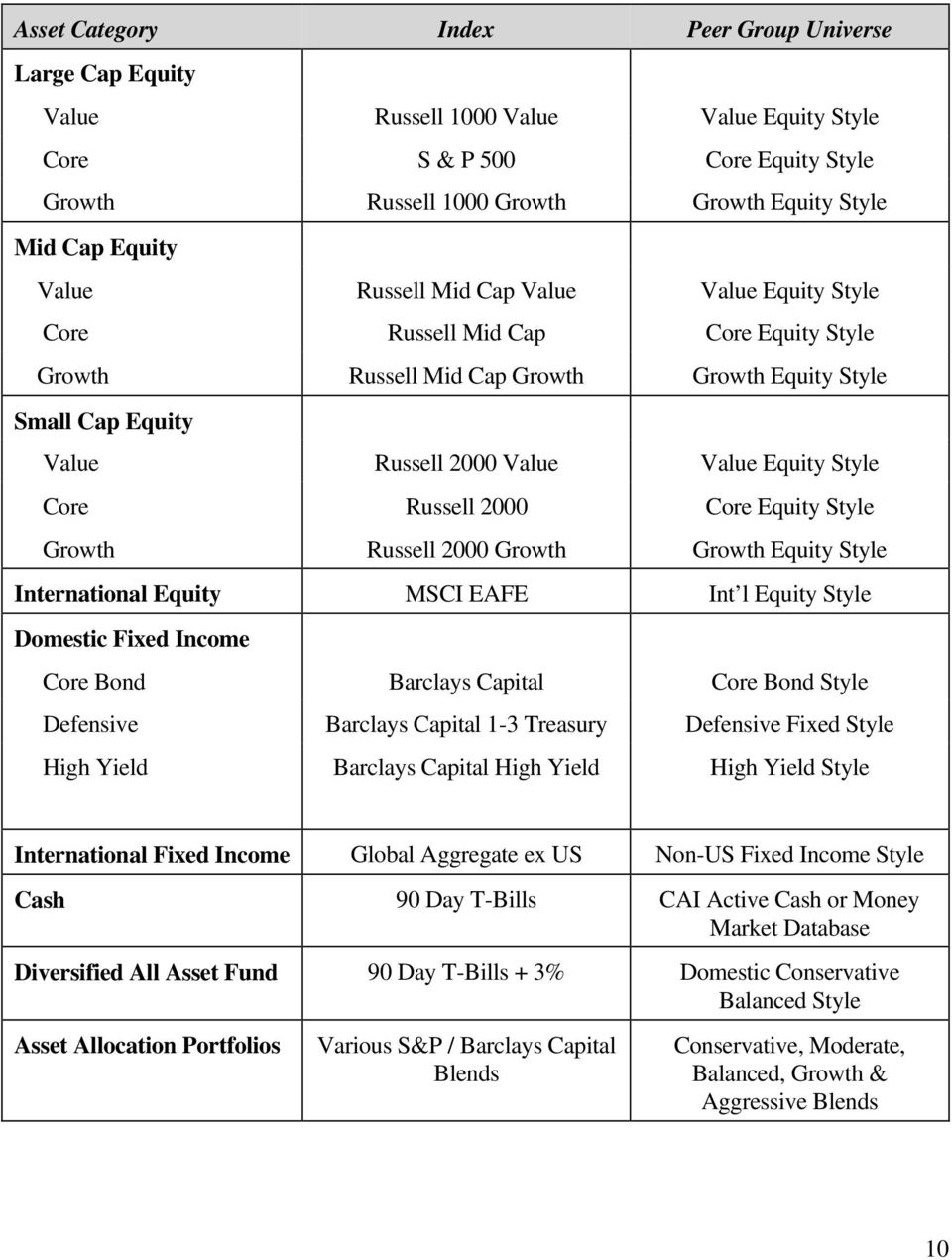 Core Russell 2000 Core Equity Style Growth Russell 2000 Growth Growth Equity Style International Equity MSCI EAFE Int l Equity Style Domestic Fixed Income Core Bond Barclays Capital Core Bond Style
