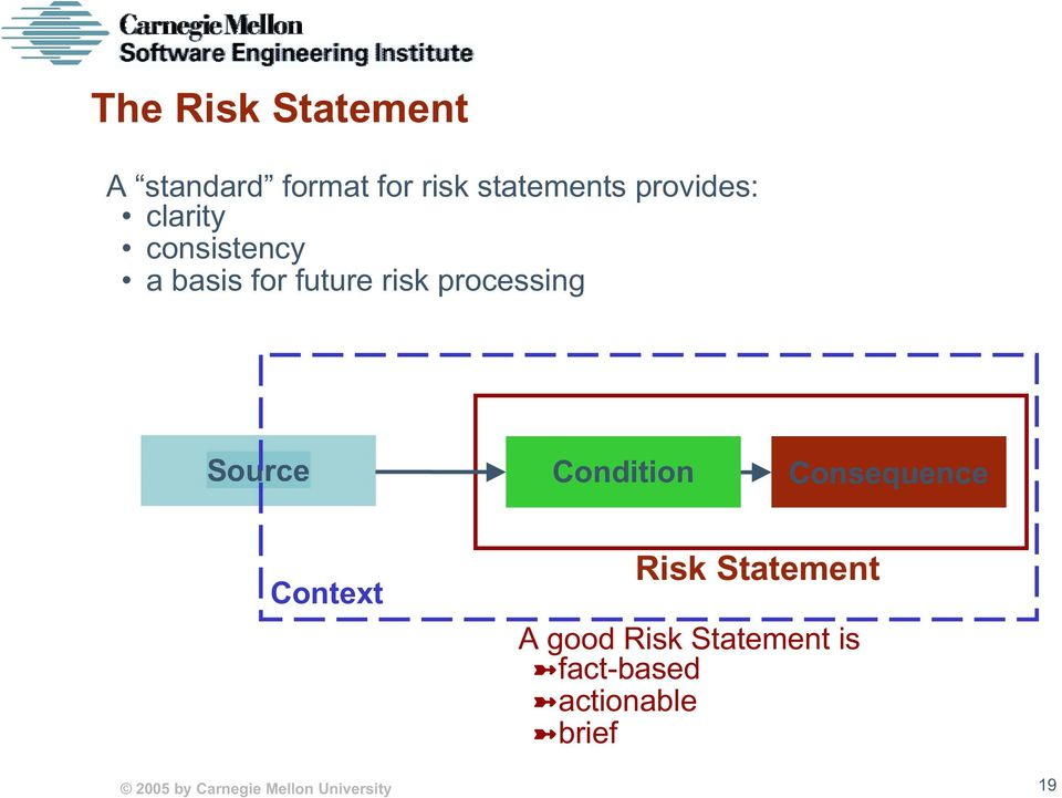 Source Condition Consequence Context Risk Statement A good Risk