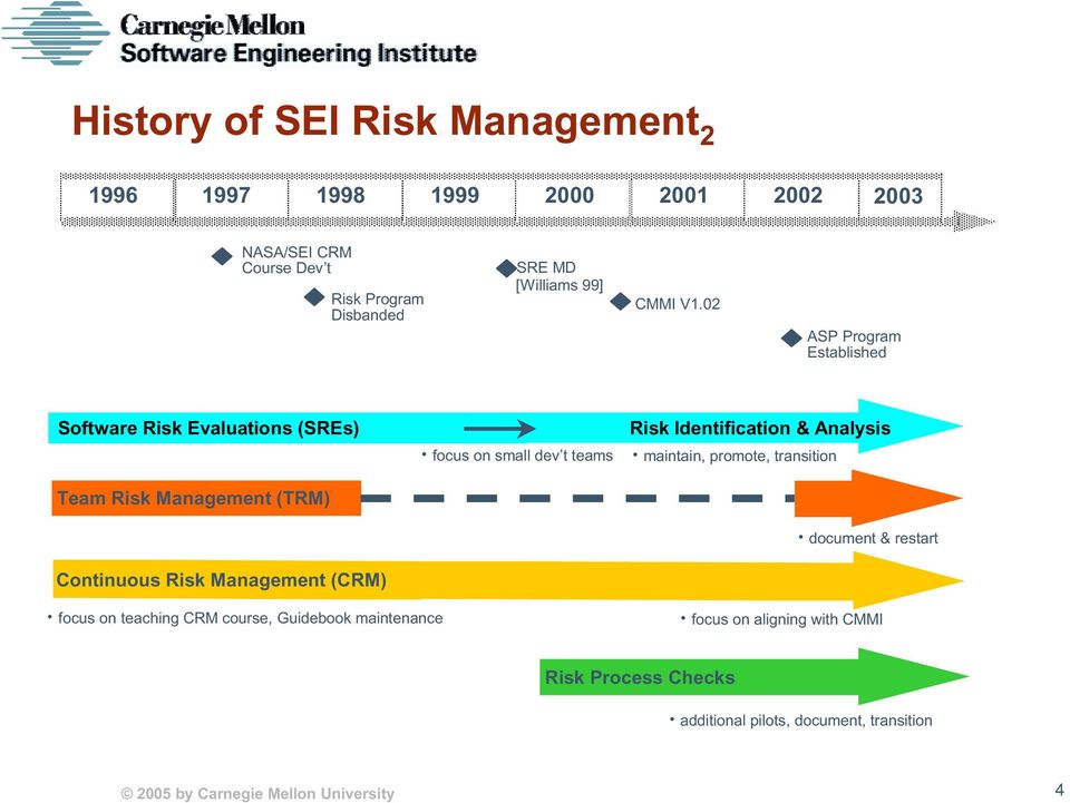 02 ASP Program Established Software Risk Evaluations (SREs) Team Risk Management (TRM) Continuous Risk Management (CRM) focus on small dev