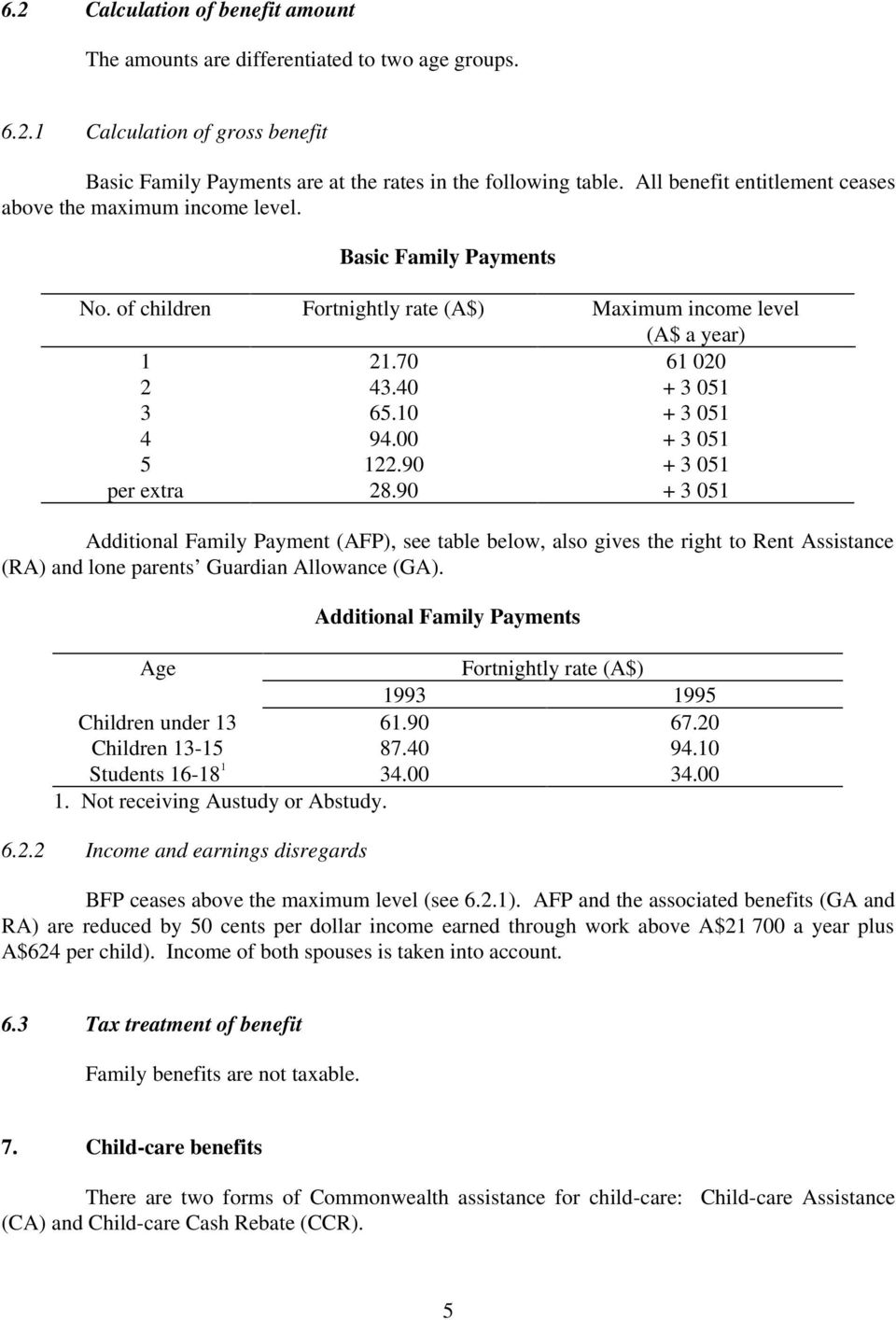 1 + 3 51 4 94. + 3 51 5 122.9 + 3 51 per extra 28.9 + 3 51 Additional Family Payment (AFP), see table below, also gives the right to Rent Assistance (RA) and lone parents Guardian Allowance (GA).