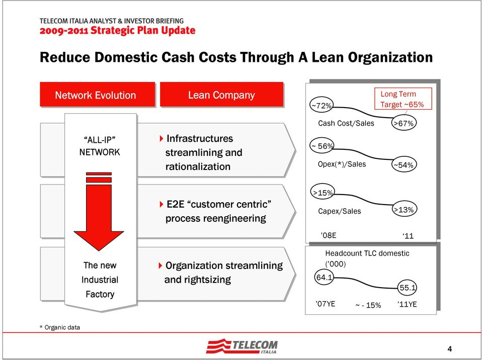 ~54% E2E customer centric process reengineering >15% Capex/Sales >13% The new Industrial Factory Organization